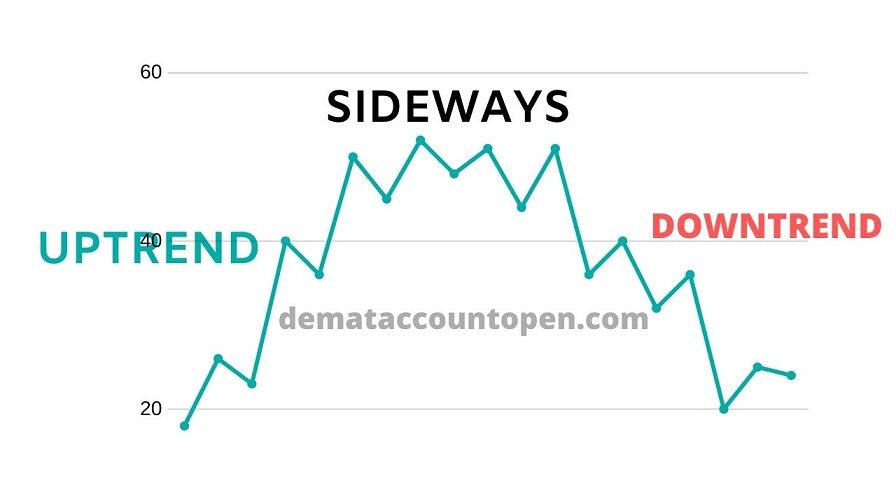 How to start Intraday Trading