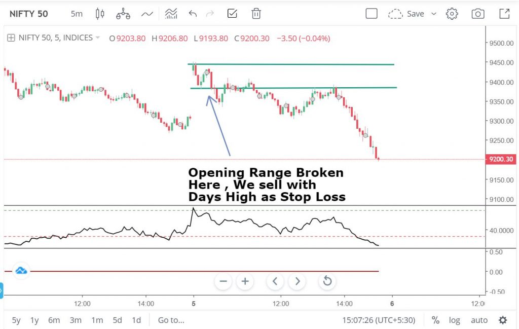 Intraday strategy Opening range breakout