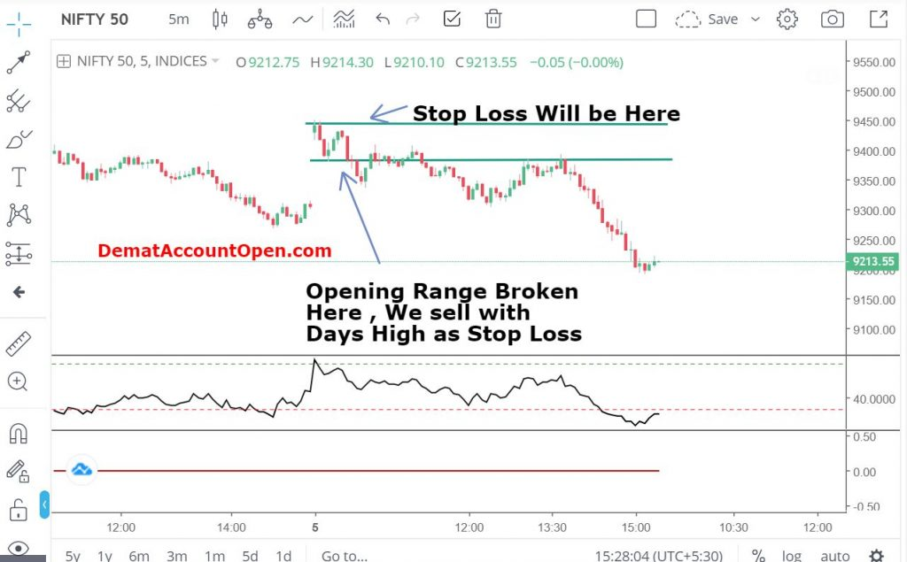 Stop loss for Intraday, Opening range breakout stop loss, Intraday trading strategy