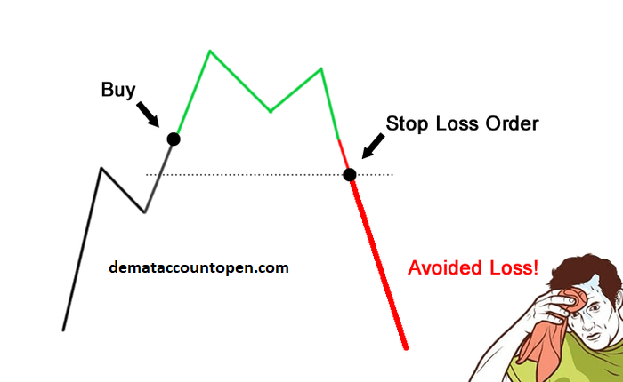 How to start Intraday Trading - stop loss
